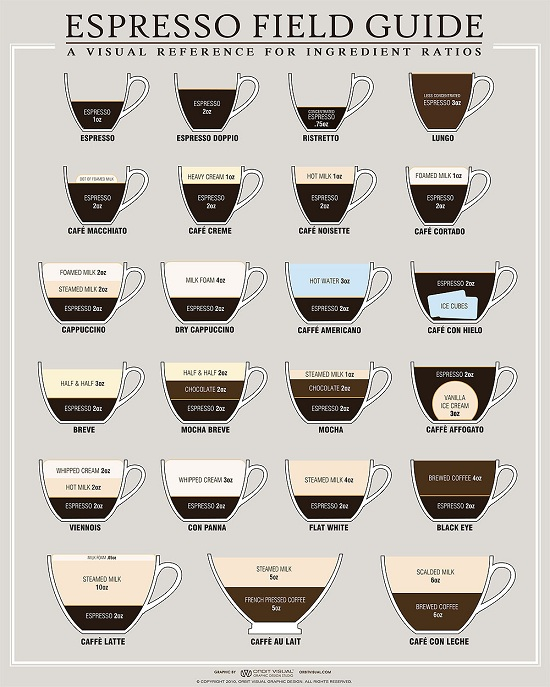 The perfect cup of coffee, a visual reference